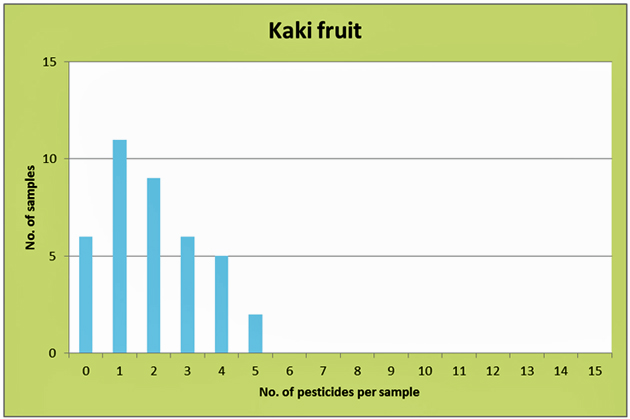 Illustration 3: Multiple residues in kaki fruit from conventional cultivation.