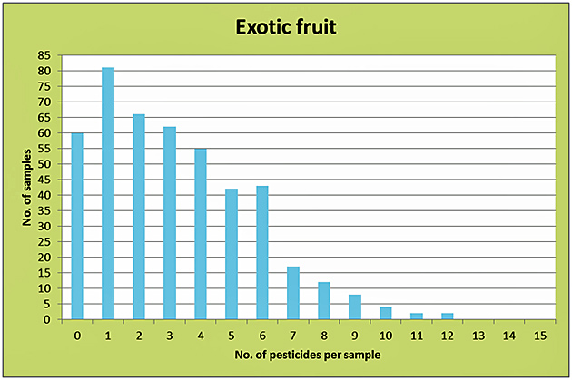 Illustration 4: Multiple residues in exotic fruit from conventional cultivation.