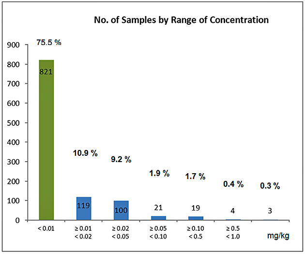 Illustration 3: Overview of Samples by Range of Concentration (mg/kg).
