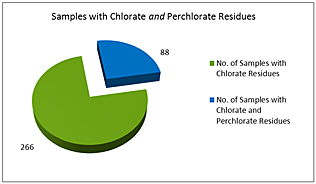 Illustration 5: Samples with Chlorate vs. Chlorate and Perchlorate Residues.